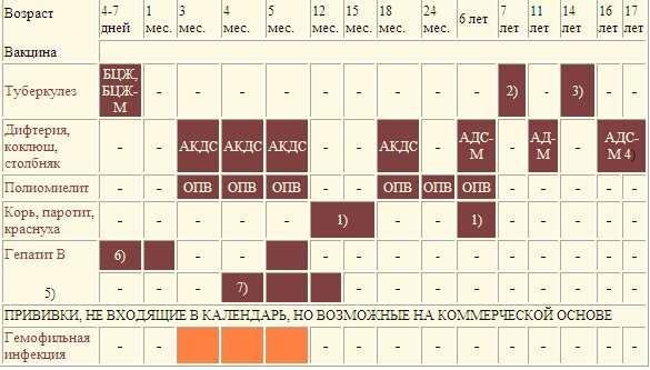 График вакцинации АКДС