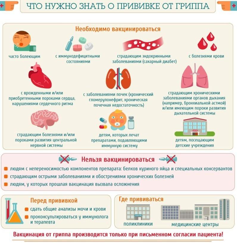 Что нужно знать о прививки от гриппа